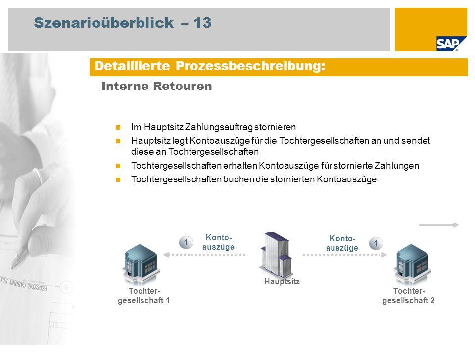 Detaillierte Prozessbeschreibung: Interne Retouren Im Hauptsitz Zahlungsauftrag stornieren Hauptsitz legt Kontoauszüge für die Tochtergesellschaften a