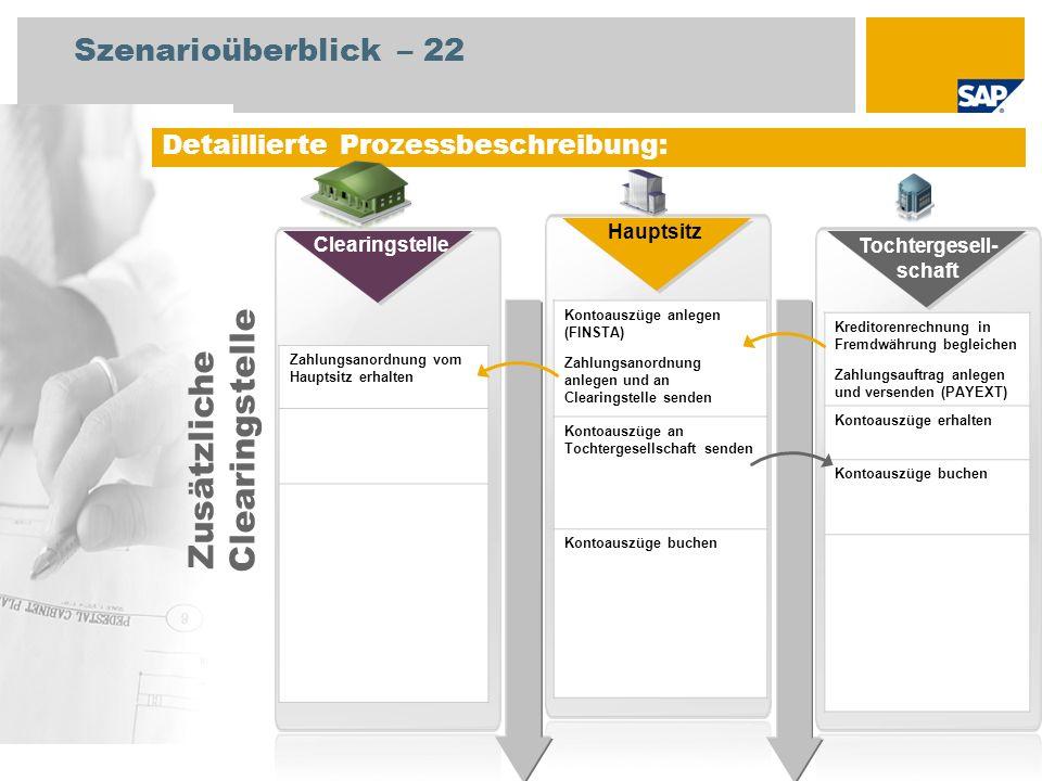 Detaillierte Prozessbeschreibung: Zahlungsanordnung vom Hauptsitz erhalten Kontoauszüge anlegen (FINSTA) Zahlungsanordnung anlegen und an Clearingstel