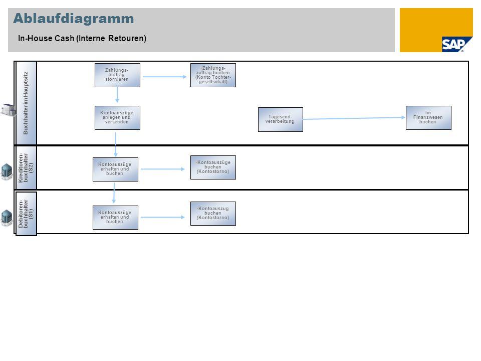 Buchhalter im Hauptsitz Zahlungs- auftrag stornieren Kontoauszüge anlegen und versenden Tagesend- verarbeitung Im Finanzwesen buchen Ablaufdiagramm In