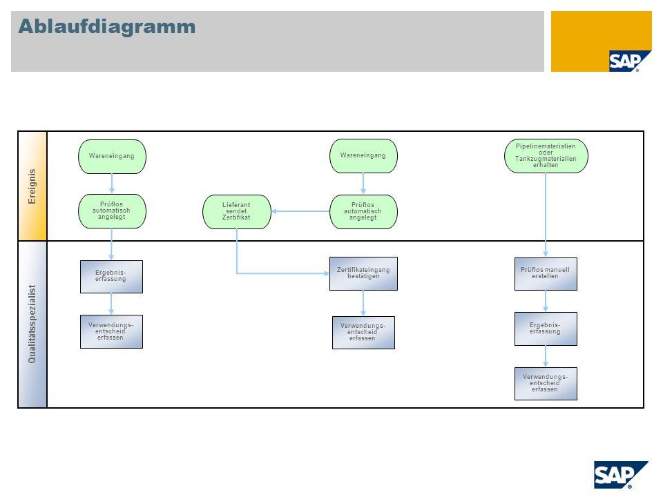Ablaufdiagramm Qualitätsspezialist Wareneingang Ereignis Ergebnis- erfassung Verwendungs- entscheid erfassen Ergebnis- erfassung Verwendungs- entschei