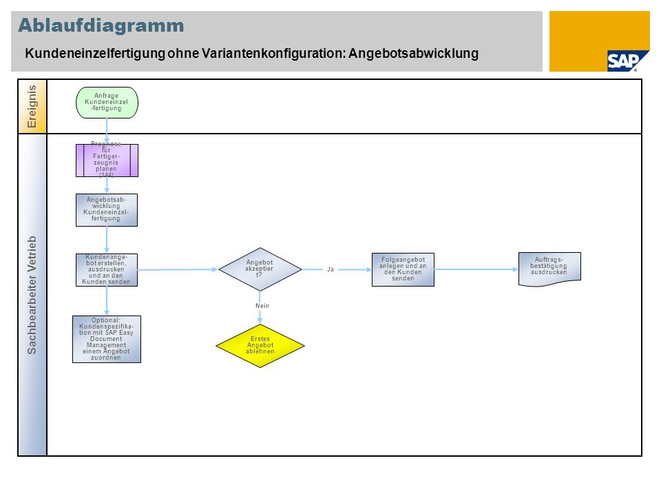 Ablaufdiagramm Kundeneinzelfertigung ohne Variantenkonfiguration: Angebotsabwicklung Sachbearbeiter Vetrieb Ereignis Angebot akzeptier t? Prognose für