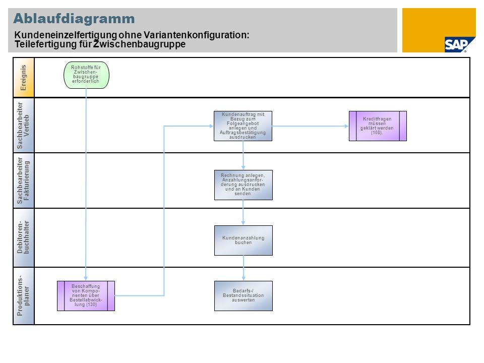 Produk- tions- planer Ablaufdiagramm Kundeneinzelfertigung ohne Variantenkonfiguration: Teilefertigung für Zwischenbaugruppe; Technische Änderung an Fertigerzeugnis; Beschaffung aus Lager für Endmontage Vertriebs- steuerung Ereig-nis Planauftrag muss in Ferti- gungsauftrag umgesetzt werden.