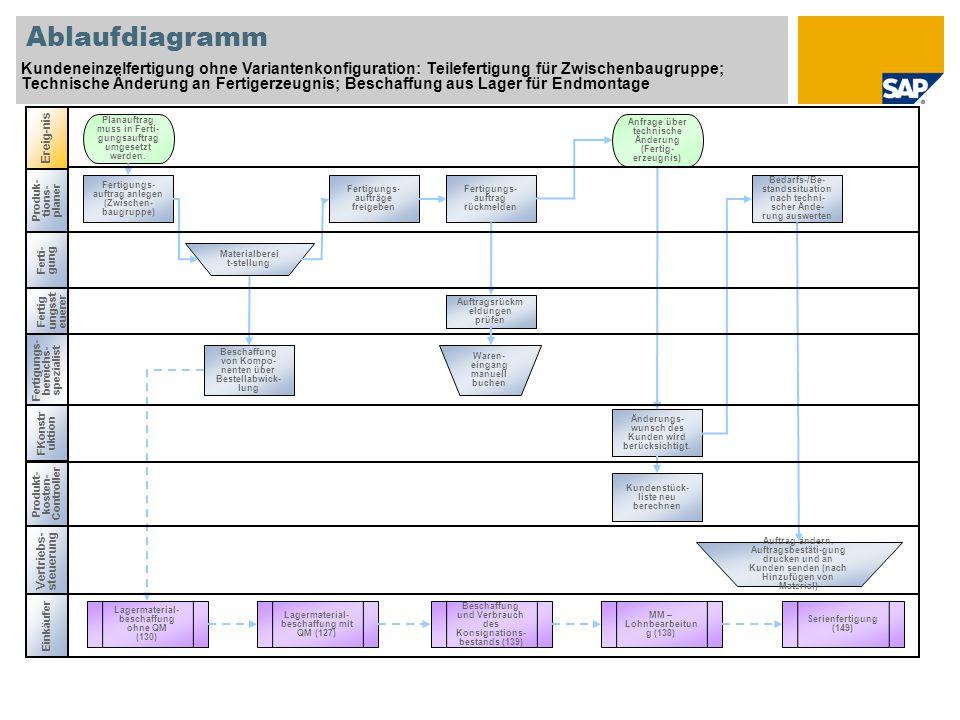 Produktions- planer Ablaufdiagramm Kundeneinzelfertigung ohne Variantenkonfiguration: Endmontage; Lieferungsbearbeitung; Fakturabearbeitung Debitoren- buchhalter Ereig- nis Planauftrag muss in Ferti- gungsauftrag umgesetzt werden.