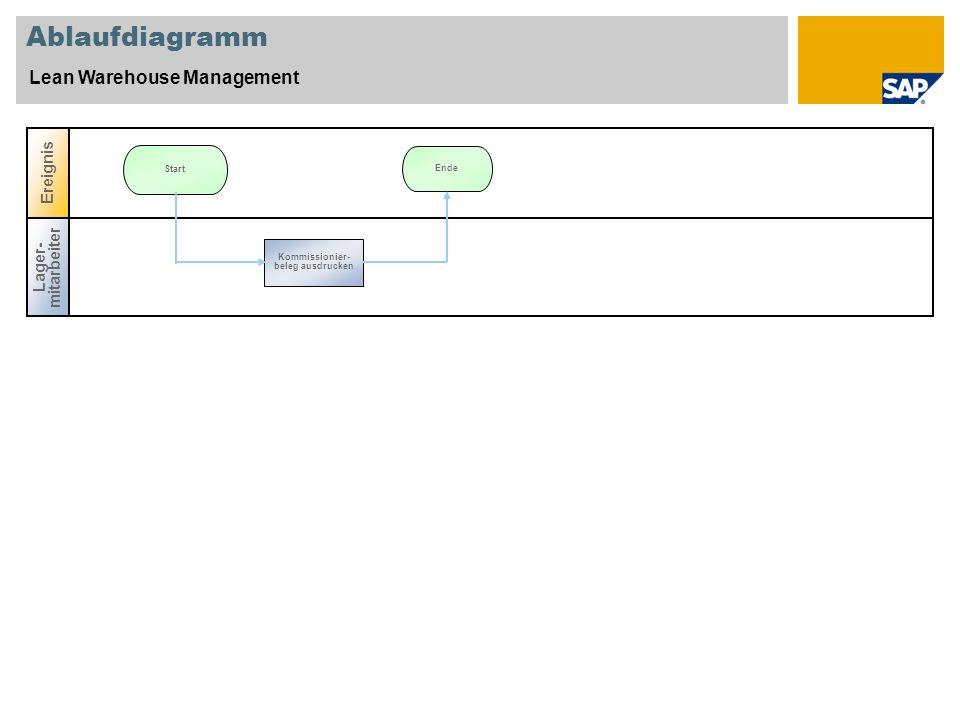 Ablaufdiagramm Lean Warehouse Management Lager- mitarbeiter Ereignis Ende Start Kommissionier- beleg ausdrucken