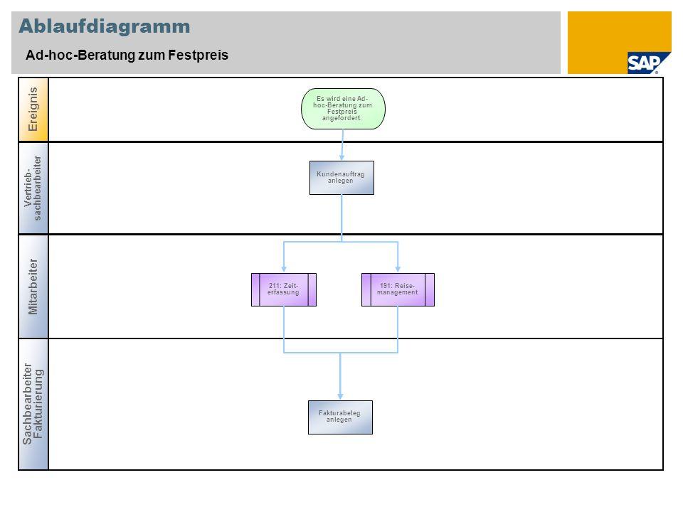 Ablaufdiagramm Ad-hoc-Beratung zum Festpreis Mitarbeiter Sachbearbeiter Fakturierung Ereignis Vertrieb- sachbearbeiter 211: Zeit- erfassung Kundenauft