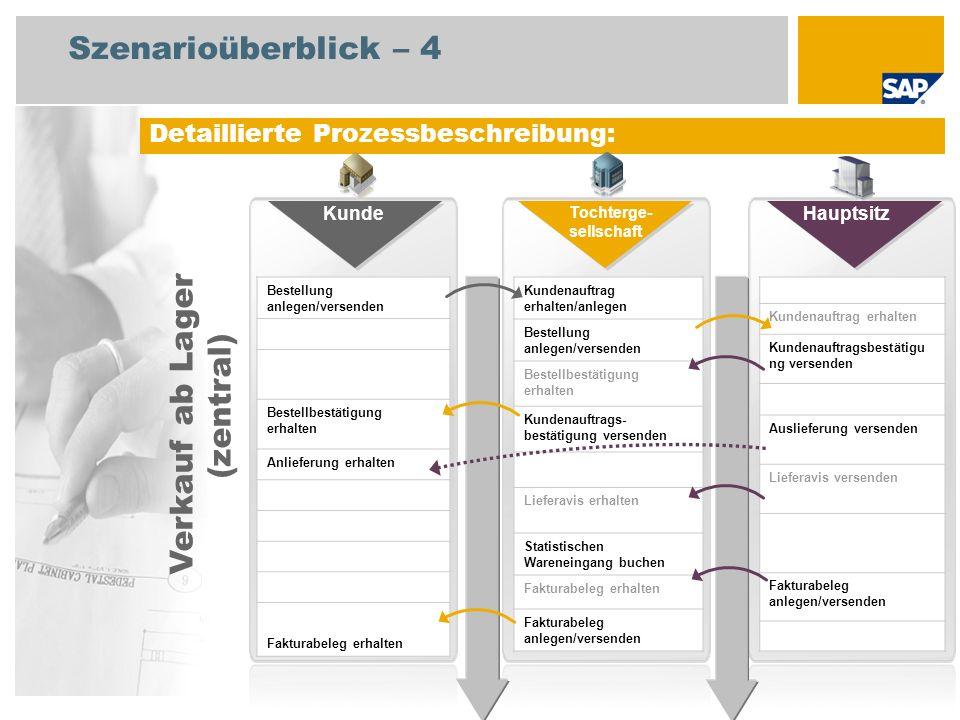 Szenarioüberblick – 4 Detaillierte Prozessbeschreibung: Bestellung anlegen/versenden Bestellbestätigung erhalten Anlieferung erhalten Fakturabeleg erh