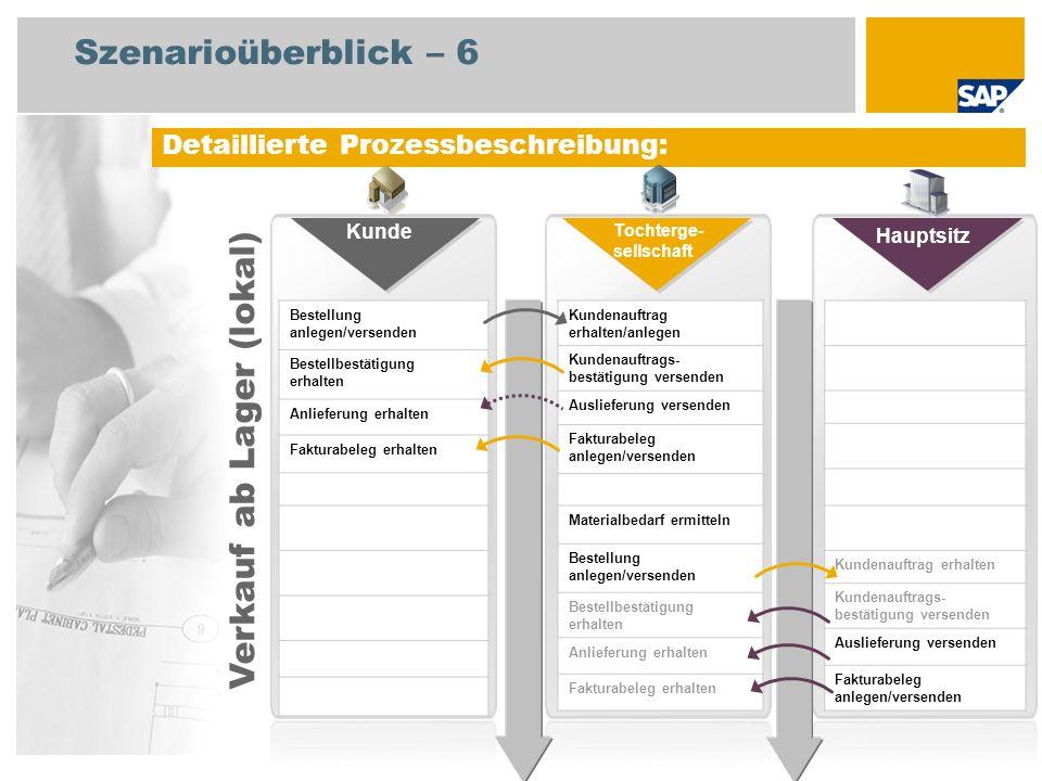 Szenarioüberblick – 6 Detaillierte Prozessbeschreibung: Bestellung anlegen/versenden Bestellbestätigung erhalten Anlieferung erhalten Fakturabeleg erh