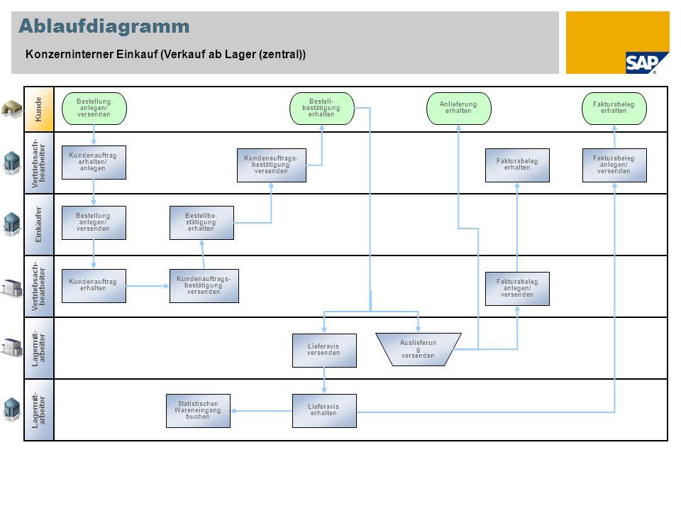 Ablaufdiagramm Konzerninterner Einkauf (Verkauf ab Lager (zentral)) Kunde Bestellung anlegen/ versenden Bestell- bestätigung erhalten Anlieferung erha