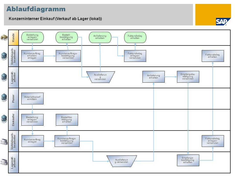 Ablaufdiagramm Konzerninterner Einkauf (Verkauf ab Lager (lokal)) Kunde Bestellung anlegen/ versenden Bestell- bestätigung erhalten Anlieferung erhalt