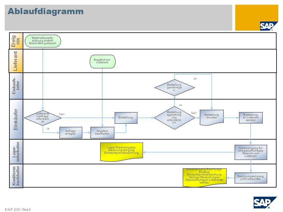 © SAP 2008 / Seite 5 Nein Einkaufs- leiter Einkäufer Kreditoren buchhalter Lager- mitarbeiter Bestellung sgenehmig ung erforderlic h? Materialbedarfs-