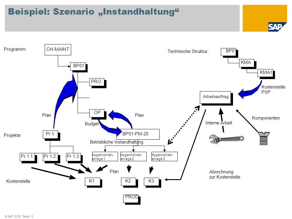 © SAP 2008 / Seite 13 Beispiel: Szenario Instandhaltung CH-MAINT BP01 PRO OP Programm: Projekte: Pr 1.1 Pr 1 Pr 1.2Pr 1.3 K1 PROD K2K3 Plan Budget Kostenstelle Kugelmühlen- anlage 1 BP01-PM-20 Plan BP01 KMA KMA1 Technische Struktur: Arbeitsauftrag Kostenstelle PSP Interne Arbeit Komponenten Abrechnung zur Kostenstelle Kugelmühlen- anlage 2 Kugelmühlen- anlage 3 Betriebliche Instandhaltung