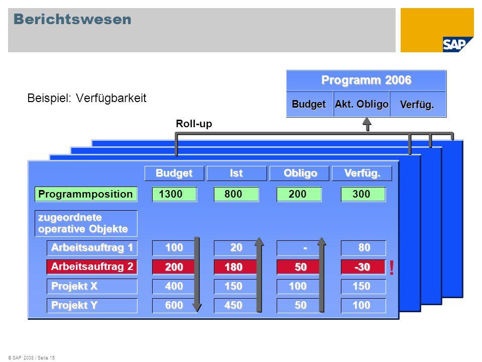 © SAP 2008 / Seite 15 Berichtswesen Beispiel: Verfügbarkeit Programm 2006 Budget Akt.