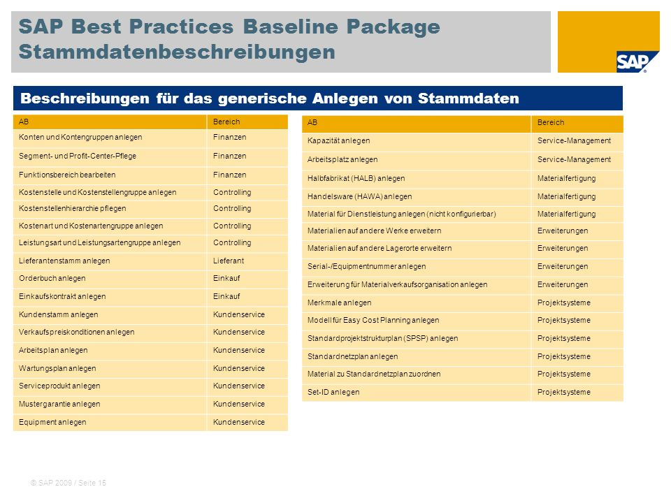 © SAP 2009 / Seite 15 SAP Best Practices Baseline Package Stammdatenbeschreibungen ABBereich Konten und Kontengruppen anlegenFinanzen Segment- und Pro