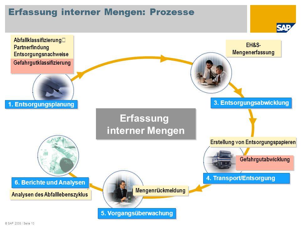 © SAP 2008 / Seite 10 Erfassung interner Mengen Abfallklassifizierung Partnerfindung Entsorgungsnachweise 4. Transport/Entsorgung 5. Vorgangsüberwachu