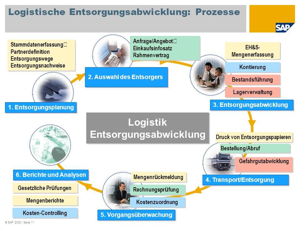 © SAP 2008 / Seite 11 Logistische Entsorgungsabwicklung: Prozesse Logistik Entsorgungsabwicklung Logistik Entsorgungsabwicklung Anfrage/Angebot Einkau