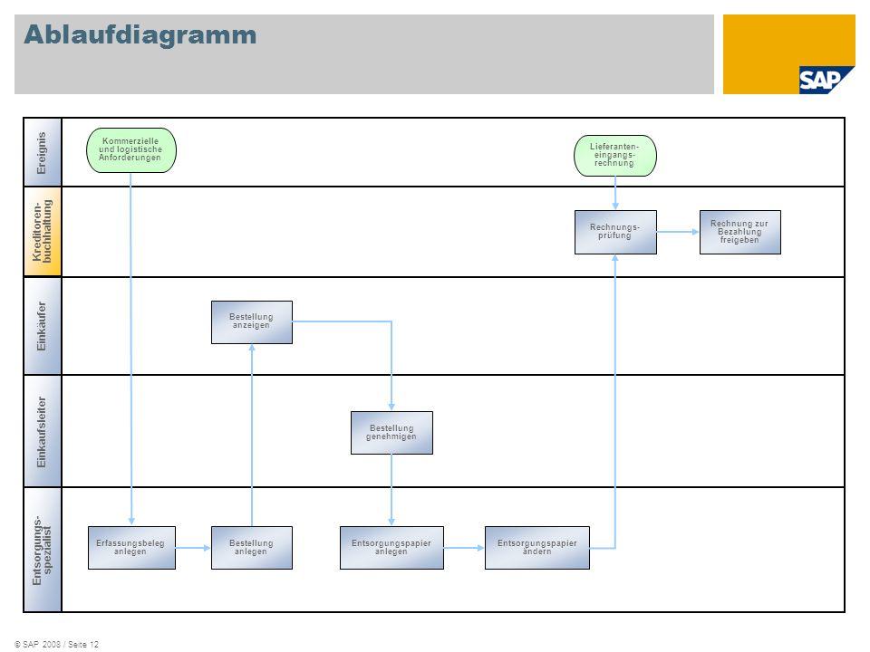 © SAP 2008 / Seite 12 Ablaufdiagramm Entsorgungs- spezialist Kommerzielle und logistische Anforderungen Einkaufsleiter Kreditoren- buchhaltung Ereigni