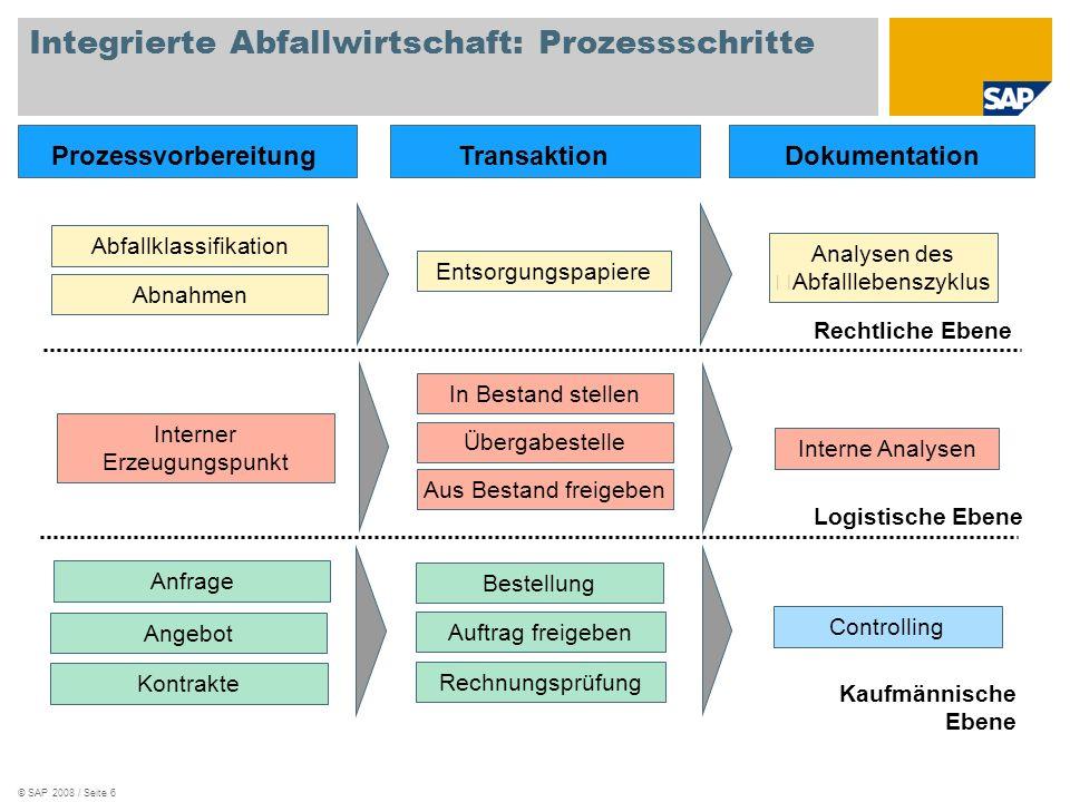 © SAP 2008 / Seite 6 In Bestand stellen Übergabestelle Aus Bestand freigeben Interne Analysen Interner Erzeugungspunkt ProzessvorbereitungTransaktionD