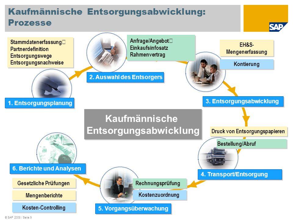 © SAP 2008 / Seite 9 Kaufmännische Entsorgungsabwicklung: Prozesse Kaufmännische Entsorgungsabwicklung Anfrage/Angebot Einkaufsinfosatz Rahmenvertrag