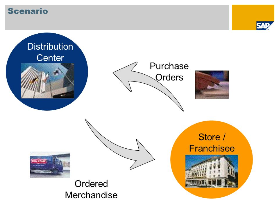 Scenario Purchase Orders Ordered Merchandise Distribution Center Store / Franchisee