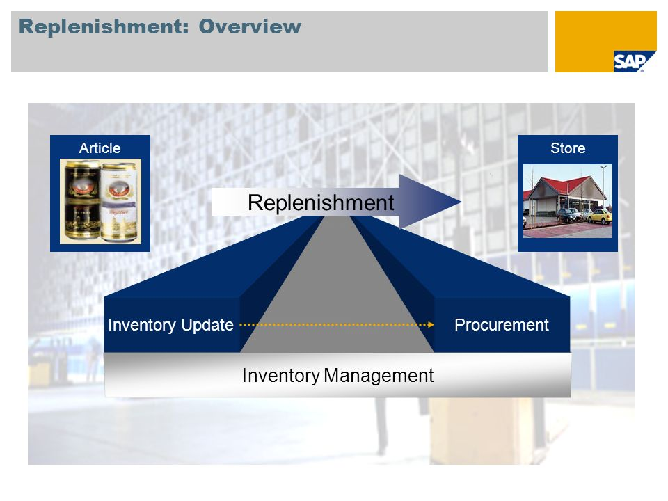 Replenishment: Overview Inventory Management Inventory UpdateProcurement Replenishment ArticleStore