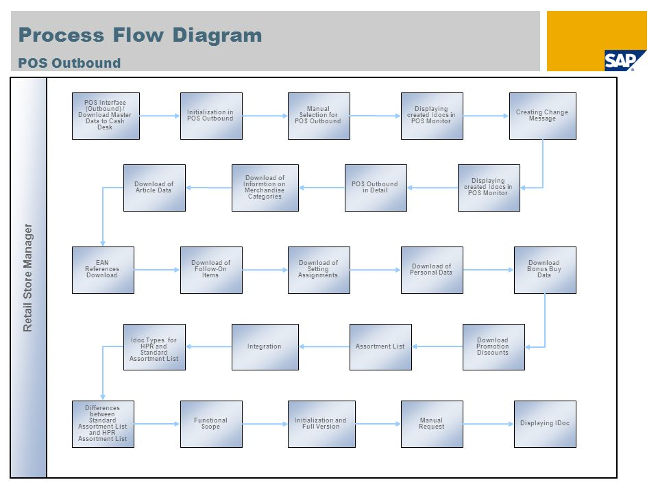Process Flow Diagram Process POS InboundSales Sales as per Receipts to Anonymous Customer: Cash Payment with different currencies Retail Store Manager Sales as per Receipts to Anonymous Customer: Return Sales as per Receipts: Sales of Voucher Sales as per Receipts to Anonymous Customer: Payment with credit card and customer cards as well as Granting Item Discounts Sales as per Receipts to Anonymous Customer: Payment with credit card and customer cards as well as Granting Header Discounts Sales as per Receipts: Payment with Voucher Financial Transaction - Cash Removal Clearing of Credit Cards Aggregated Sales Means of Payment Displaying Clearing Account Executing Settlement Posting Incoming Payments Displaying Incoming Payments Accounting Document Displaying Settlement Accounting Document