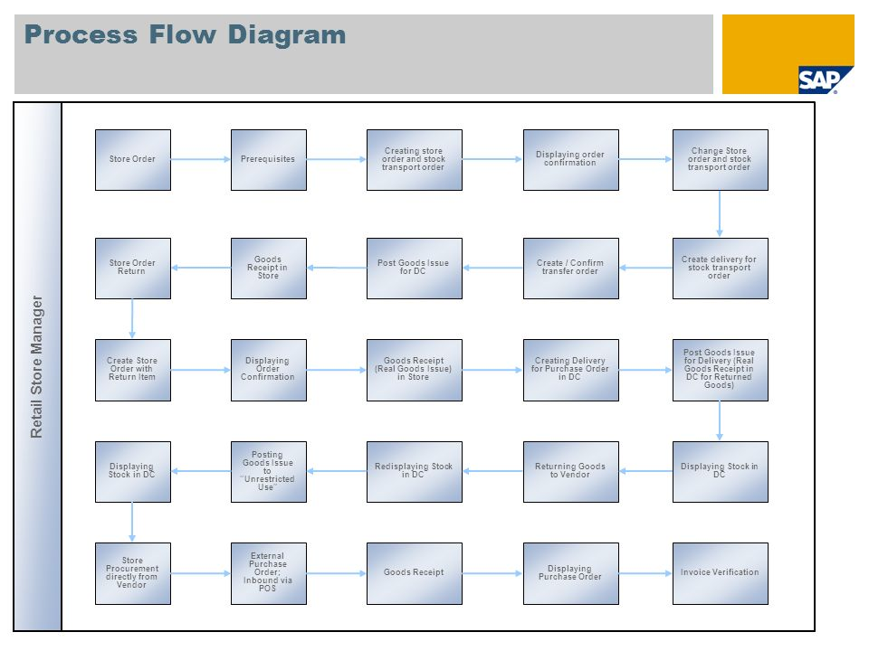 Process Flow Diagram Store Replenishment Prerequisites for Replenishment Store Sales Retail Store Manager Replenishment Planning Processing Process Delivery Changing Delivery Checking Stock before Store Goods Receipt Stock Transport Order Store Goods Receipt for Delivery Multistep Replenishment Checking Store Sending Physical Inventory Document to Store Freezing Book Inventory Preparing Physical Inventory Checking Stock Store Physical Inventory and Freeze Book Inventory Physical Inventory with Posting Block Process differences Checking Status in Physical Inventory Document Sending back count results Sending Physical Inventory Document to Store Setting Posting Block Goods Movement before count posting Process differences Counting Physical Inventory Sending back count results Goods Movement before count Posting Physical Inventory Overview Physical Inventory Controlling Checking Status in Physical Inventory Document Evaluate Physical Inventory