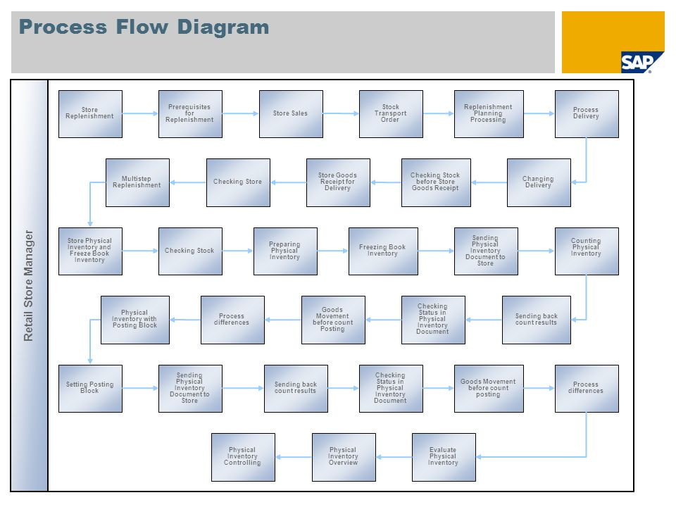 Process Flow Diagram Retail Store Manager Goods Movement Goods Receipt in Store Special Store Goods Movements Retail Pricing Manager Inbound error message POS Messages Messages from cash Register Messages to cash Register Outbound error message Dummy Initialization (RWDSLDUM) Reprocess (RWDREPROCE SS) Download of Bonus Buy Bonus Buy and Coupons Dummy Initialization (RWDPOSDU) Reorganizatio n (RWDPOSRS) Pointer Deletion (RBDCPCLR) IDoc Analysis (RWDIDOCSL) General Download Tools Assortment List Tools Reorganization check (RWDREORGC HECK2) POS Sales including coupon (Bonus Buy) discount Analysis Reports WPER2 POS Outbound Tools Object Analysis (RWDDOWNLOAD) IDoc Analysis (RWDIDOCPOS) Reorganization check (RWDREORGCH ECK) Reprocess (RWDREPROCES S2) Sales Analysis in Business Intelligence (BI) Overview SAP BI POS in BI Retail Content
