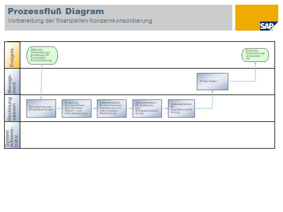 Prozessfluß Diagram Vorbereitung der finanziellen Konzernkonsoldierung Manage-ment Rechnungswesen Ereignis Start des Vorbereitungs- prozesses der fina