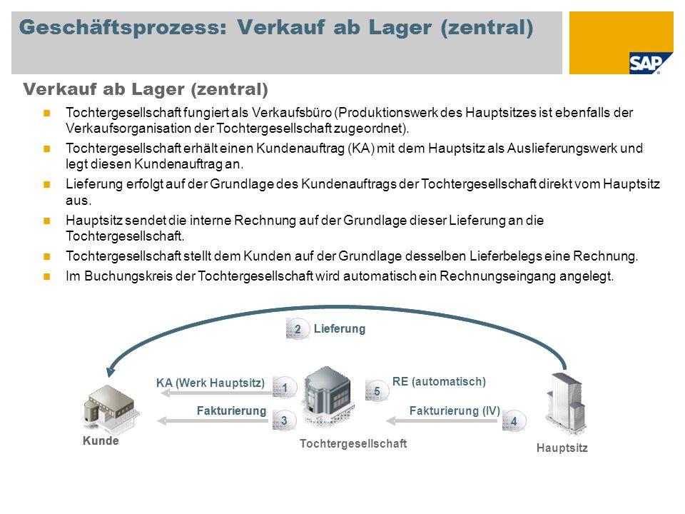 Geschäftsprozess: Verkauf ab Lager (zentral) Verkauf ab Lager (zentral) Tochtergesellschaft fungiert als Verkaufsbüro (Produktionswerk des Hauptsitzes