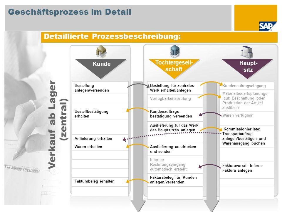 Detaillierte Prozessbeschreibung: Bestellung anlegen/versenden Bestellbestätigung erhalten Anlieferung erhalten Waren erhalten Fakturabeleg erhalten B