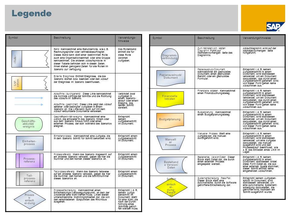 Anhang Kostenarten Profit Center Kostenstellen Produkte (PSP-Elemente) Finanzkreis Finanzpositionen Finanzstellen Verwendete Stammdaten