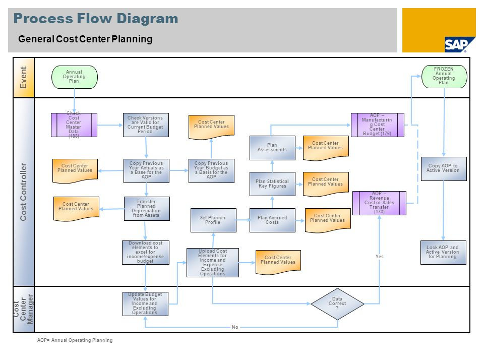 Process Flow Diagram General Cost Center Planning Cost Center Manager Event Cost Controller Data Correct .