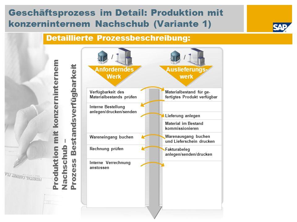 Detaillierte Prozessbeschreibung: Verfügbarkeit des Materialbestands prüfen Interne Bestellung anlegen/drucken/senden Wareneingang buchen Rechnung prü