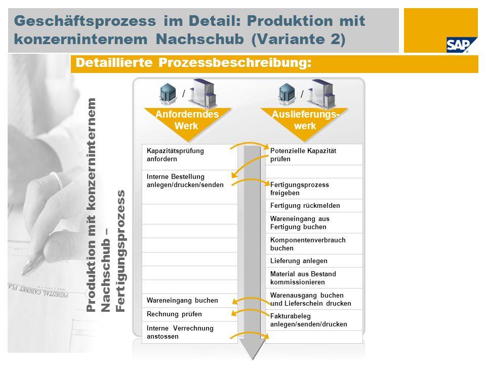 Detaillierte Prozessbeschreibung: Kapazitätsprüfung anfordern Interne Bestellung anlegen/drucken/senden Wareneingang buchen Rechnung prüfen Interne Ve