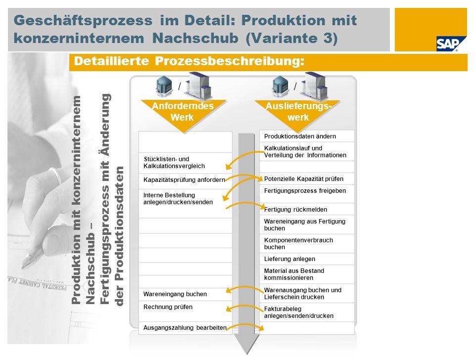 Detaillierte Prozessbeschreibung: Stücklisten- und Kalkulationsvergleich Kapazitätsprüfung anfordern Interne Bestellung anlegen/drucken/senden Warenei