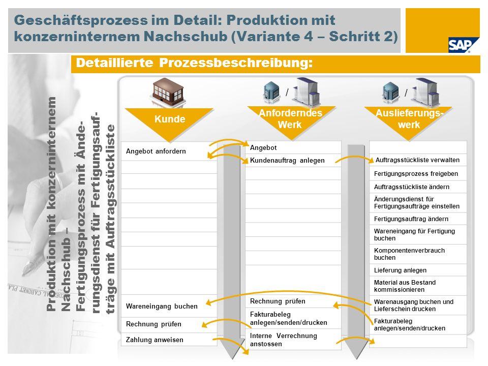 Detaillierte Prozessbeschreibung: Angebot Kundenauftrag anlegen Rechnung prüfen Fakturabeleg anlegen/senden/drucken Interne Verrechnung anstossen Anfo
