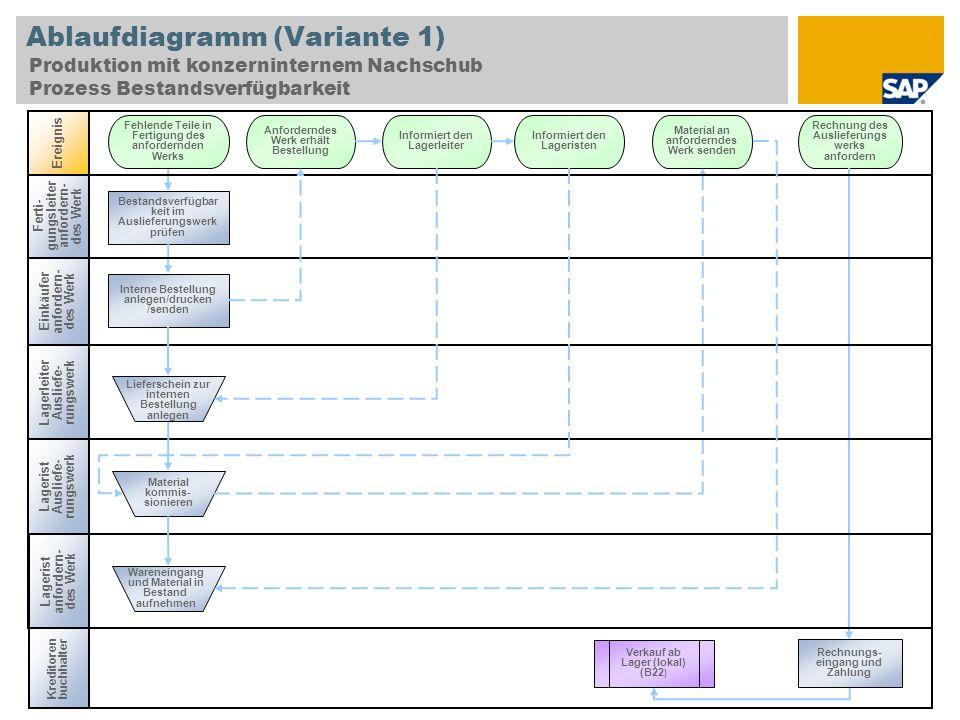 Ablaufdiagramm (Variante 1) Produktion mit konzerninternem Nachschub Prozess Bestandsverfügbarkeit Einkäufer anfordern- des Werk Lagerist Ausliefe- ru