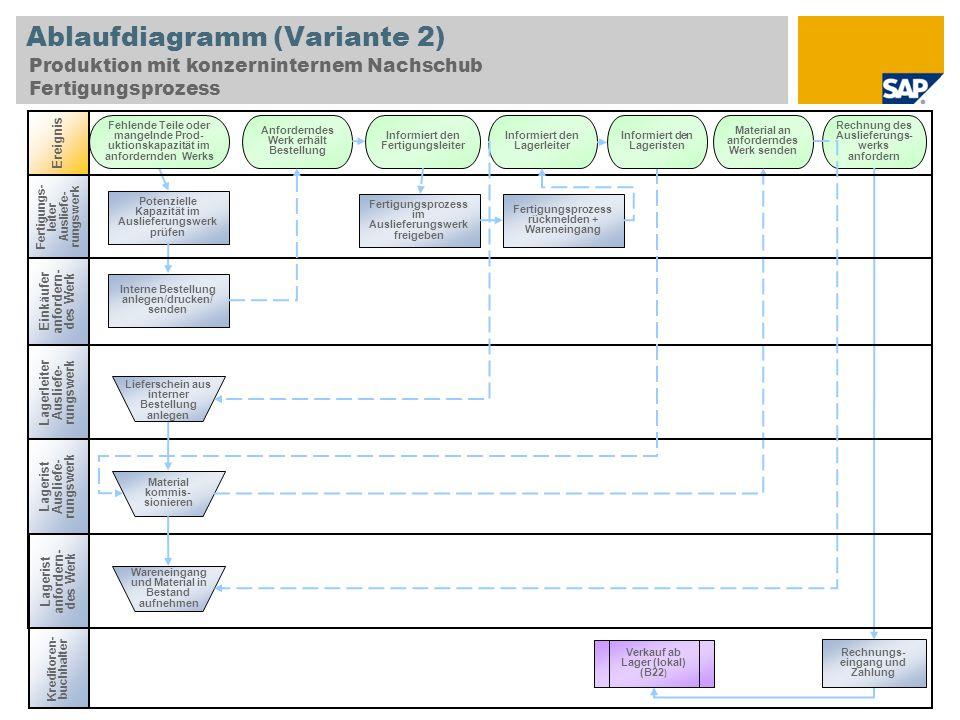 Ablaufdiagramm (Variante 2) Produktion mit konzerninternem Nachschub Fertigungsprozess Einkäufer anfordern- des Werk Lagerist Ausliefe- rungswerk Inte