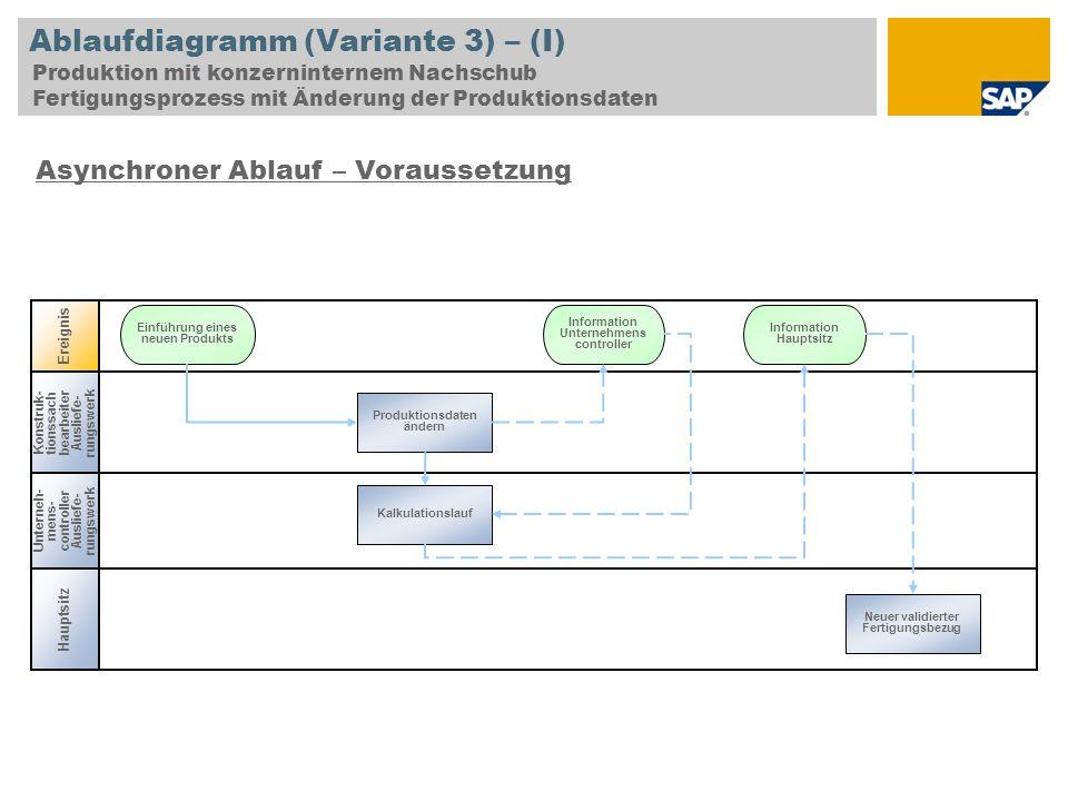 Ablaufdiagramm (Variante 3) – (I) Produktion mit konzerninternem Nachschub Fertigungsprozess mit Änderung der Produktionsdaten Unterneh- mens- control