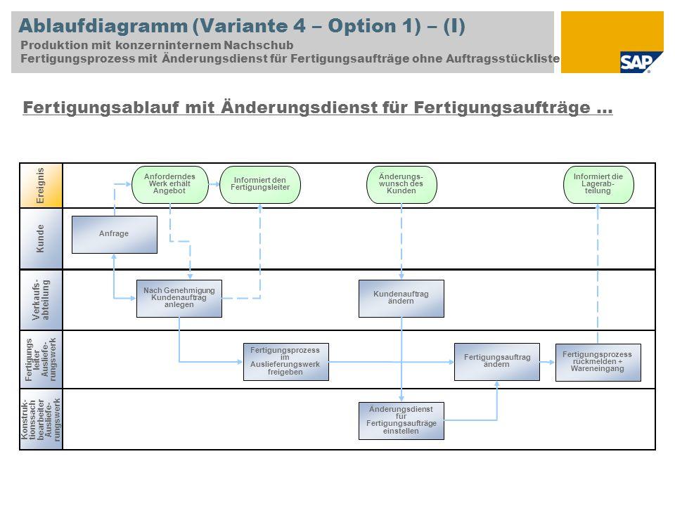Ablaufdiagramm (Variante 4 – Option 1) – (I) Produktion mit konzerninternem Nachschub Fertigungsprozess mit Änderungsdienst für Fertigungsaufträge ohn