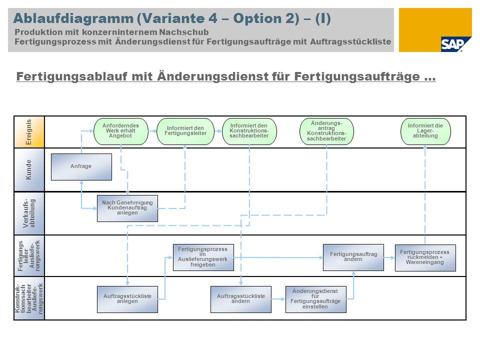 Ablaufdiagramm (Variante 4 – Option 2) – (I) Produktion mit konzerninternem Nachschub Fertigungsprozess mit Änderungsdienst für Fertigungsaufträge mit
