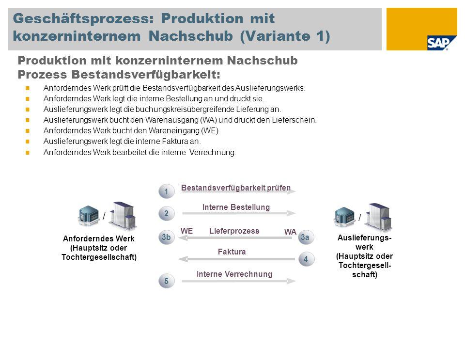 Geschäftsprozess: Produktion mit konzerninternem Nachschub (Variante 1) Produktion mit konzerninternem Nachschub Prozess Bestandsverfügbarkeit: Anford