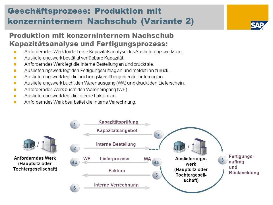 Geschäftsprozess: Produktion mit konzerninternem Nachschub (Variante 2) Produktion mit konzerninternem Nachschub Kapazitätsanalyse und Fertigungsproze