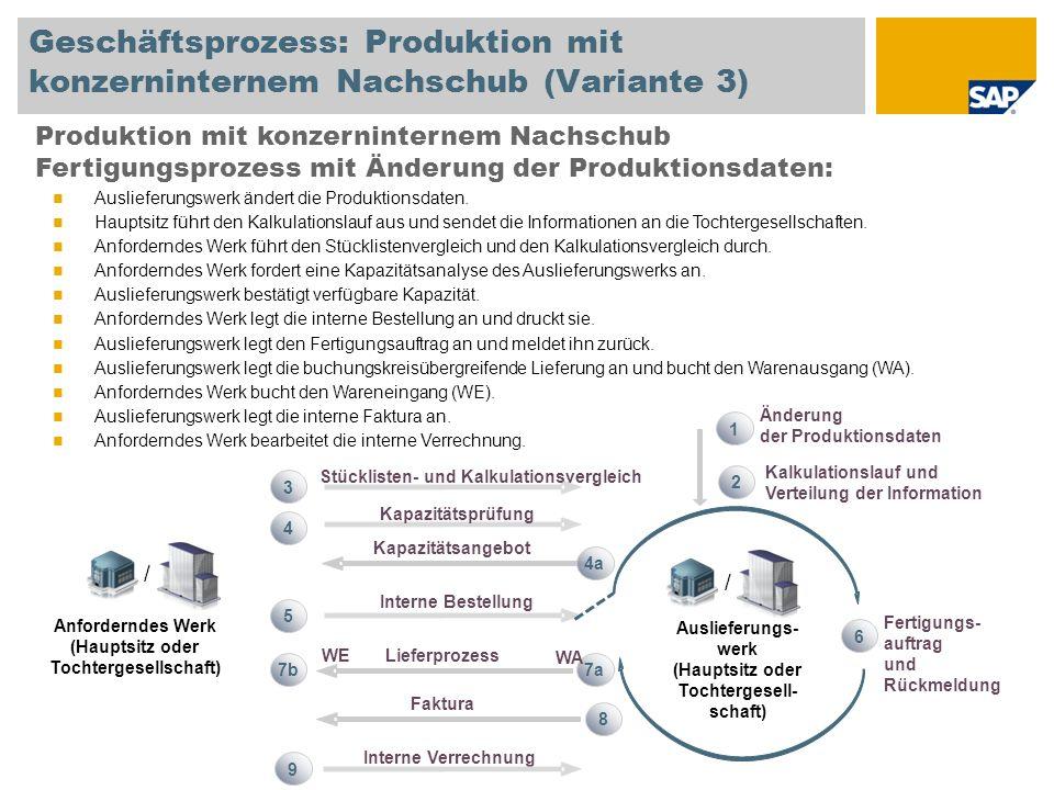 Geschäftsprozess: Produktion mit konzerninternem Nachschub (Variante 3) Produktion mit konzerninternem Nachschub Fertigungsprozess mit Änderung der Pr