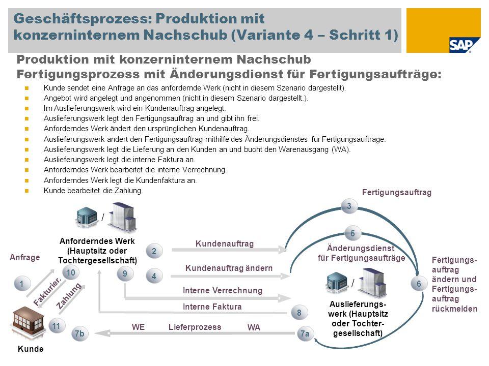 Geschäftsprozess: Produktion mit konzerninternem Nachschub (Variante 4 – Schritt 1) Produktion mit konzerninternem Nachschub Fertigungsprozess mit Änd