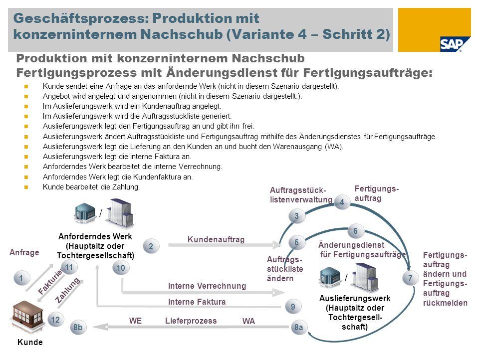 Geschäftsprozess: Produktion mit konzerninternem Nachschub (Variante 4 – Schritt 2) Produktion mit konzerninternem Nachschub Fertigungsprozess mit Änd