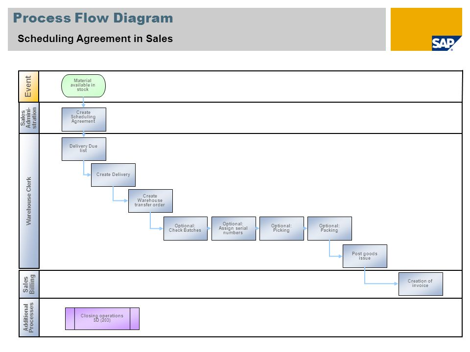 Process Flow Diagram Scheduling Agreement in Sales Sales Admini- stration Additional Processes Sales Billing Closing operations SD (203) Warehouse Clerk Create Scheduling Agreement Post goods issue Creation of invoice Create Delivery Create Warehouse transfer order Delivery Due list Optional: Check Batches Optional: Assign serial numbers Optional: Packing Optional: Picking Event Material available in stock