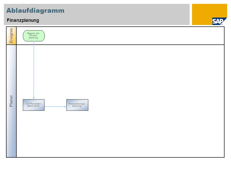 Ablaufdiagramm Finanzplanung Planer Ereignis Beginn der Finanz- planung CO-Plandaten- ü bernahme Finanzierungs- planung