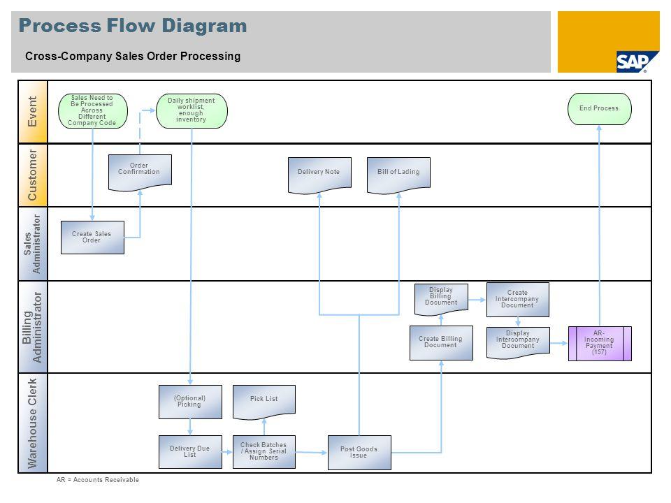 Process Flow Diagram Cross-Company Sales Order Processing Sales Administrator Billing Administrator Event Warehouse Clerk Customer AR = Accounts Recei