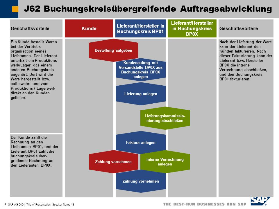 SAP AG 2004, Title of Presentation, Speaker Name / 4 Szenario Produktionswerk WerkBP0X VersandstelleBP0X BuchungskreisBP0X Verkaufsorg.BP0X Vertriebsweg03 Sparte01 ReguliererBP0001 (für IV repräsentiert Buch.kreis BP01) Vertriebszentrum WerkBP01 LieferwerkBP0X Verkaufsorg.BP01 Vertriebsweg01 Sparte01 BuchungskreisBP01 Kunde bestellt Rechnungen extern liefert Rechnungen intern